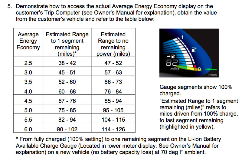 One Deduction From This Table Is That Nissan Expects A Range Of Usable Battery Capacity 19 21 Kwh When The Car New It Would Be Surprising If