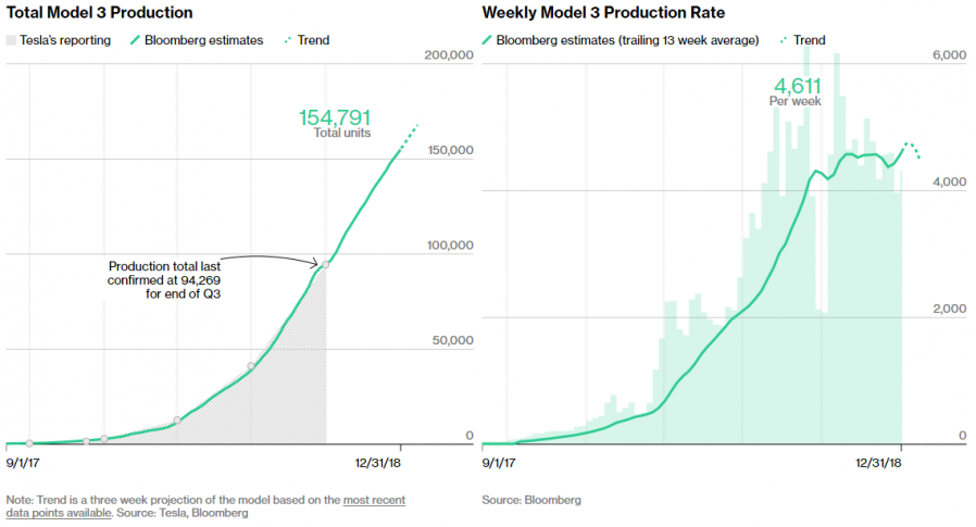 Bloomberg's estimated Tesla Model 3 Production numbers