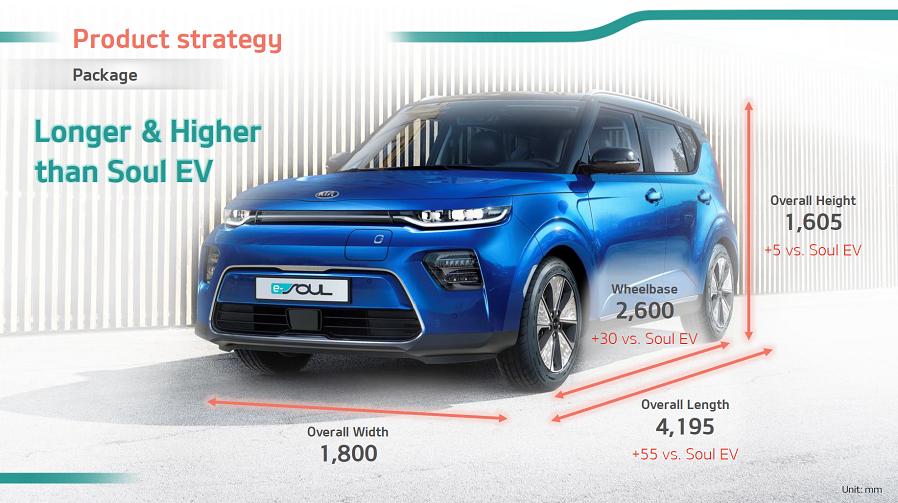 gen 1 kia soul ev vs gen 2 kia e soul electric vehicle wiki electric vehicle wiki